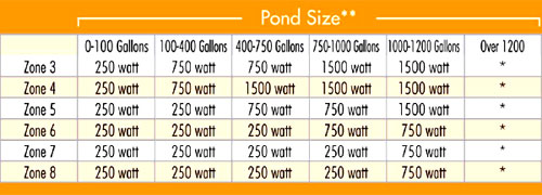 Pond Size versus which wattage de-icer you should buy / versus hardiness Zones
