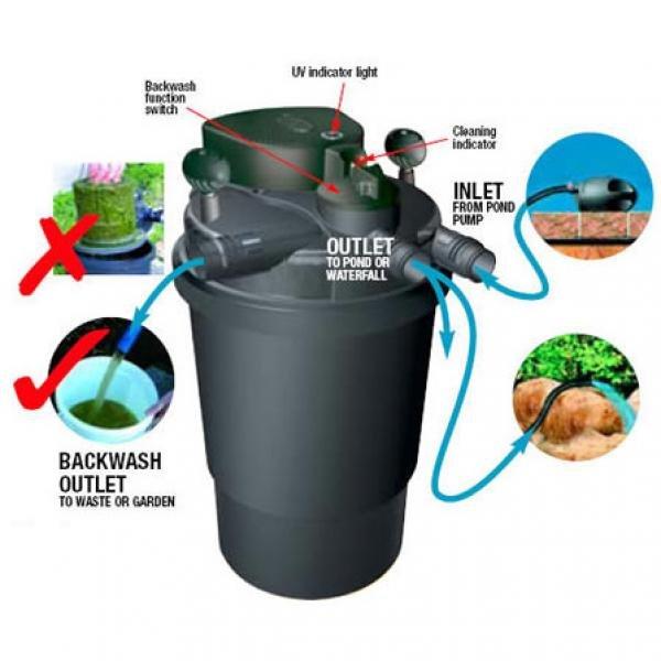 Laguna Pressure Flo Pond Filter / Model 1400